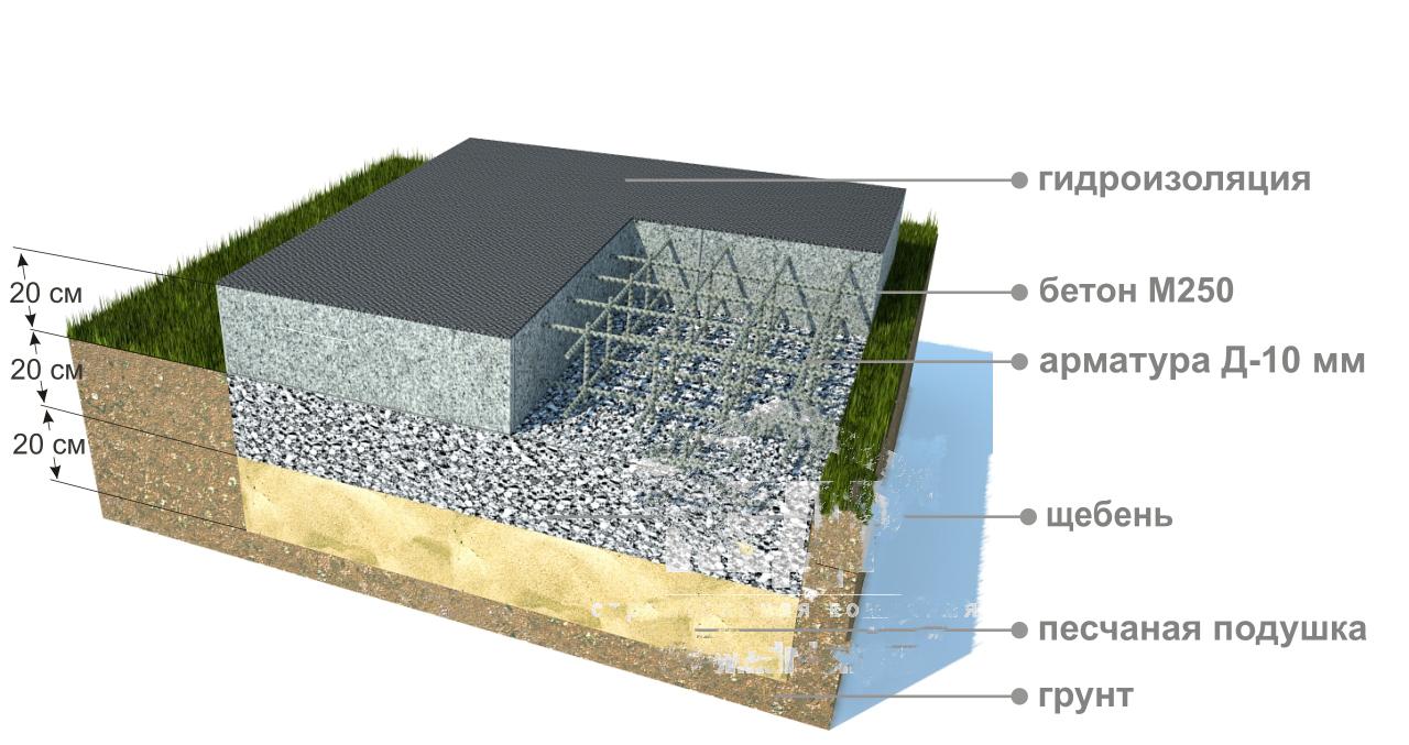 бетонный монолит в грунте